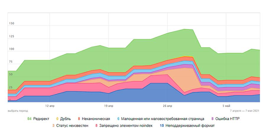Ошибки в панеле Вебмастера Яндекс